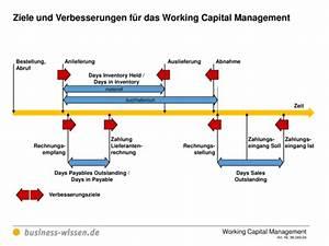 Kapitalbedarf Berechnen : ziele und kennzahlen f r das working capital management vorlage business ~ Themetempest.com Abrechnung