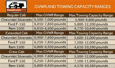 weighty issue calculating real world payload towing capacities pickuptruckscom news