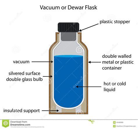 diagrama etiquetado del dewar  del frasco de vacio