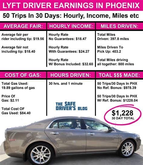How Much Money Do Lyft Drivers Make In Phoenix AZ