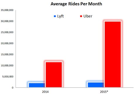 Just How Dominant Is Uber In The