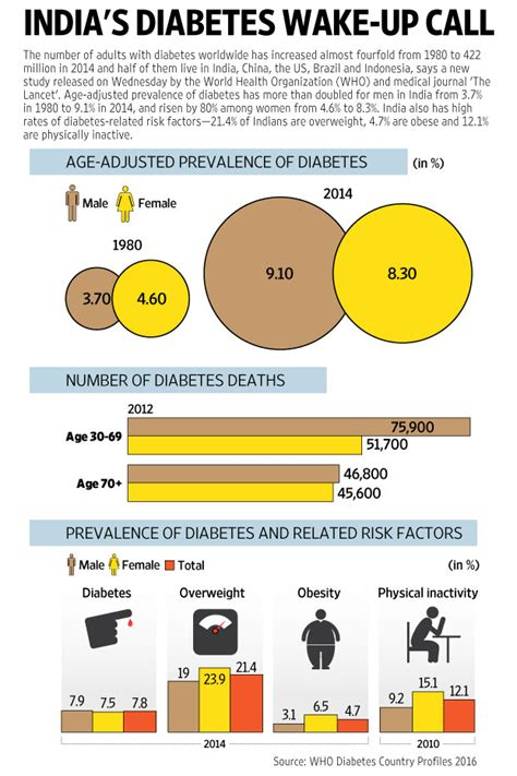 indians   hardest hit  global diabetes footprint