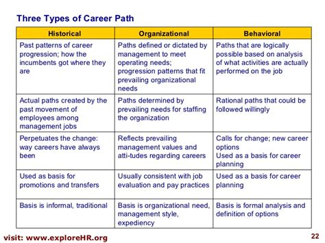 Career Path Planning Template
