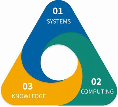 Thematic Areas Research Computing Objectives Key Faculty