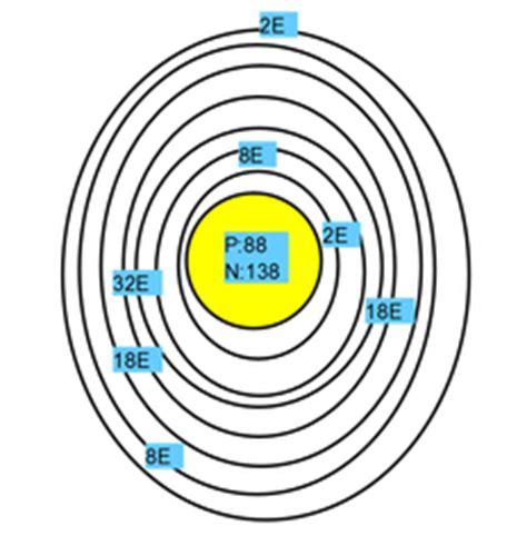 Diagram Of Radium by Radium Facts Radium