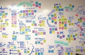 Affinity Diagramming  Uncovering A Better User Experience