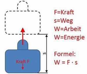 Energie Berechnen : arbeit und energie berechnen hubarbeit reibungsarbeit spannenergie kinetische energie ~ Themetempest.com Abrechnung