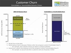 Reduce Churn and Improve Customer Loyalty