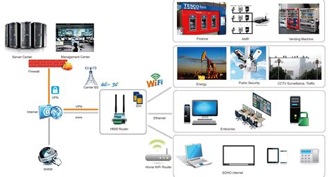 router  ethernet  router external antenna