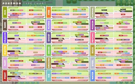 Best 25+ Pokemon Type Chart Ideas On Pinterest