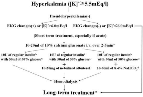 Flow Chart For Treatment Of Hyperkalemia K Serum