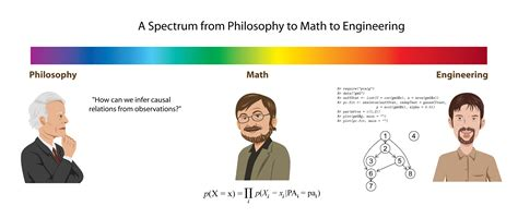 from philosophy to math to engineering machine