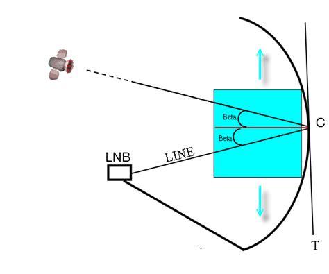 sat schüssel ausrichten winkel methode zur selbstausrichtung der satellitensch 252 ssel