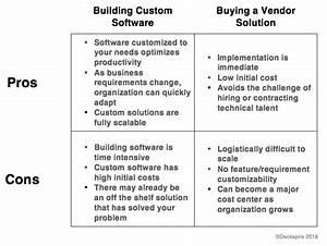 Build Vs  Buy  A How