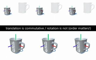 Axis Object Rotating Around Axes Rotation Example