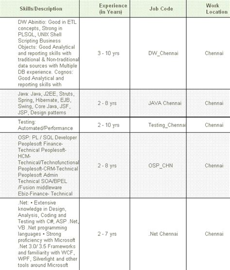 cts resume format for freshers cts resume format for