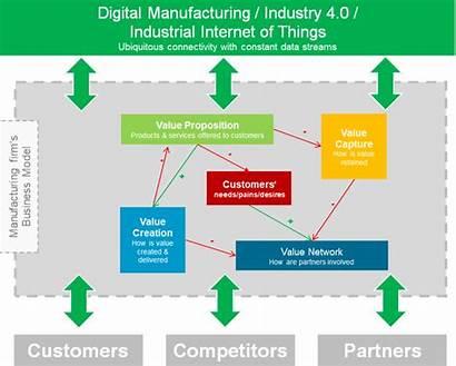 Methodology Industry