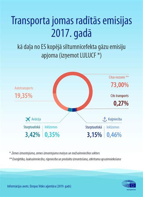 Lidmašīnu un kuģu radītās emisijas: fakti un skaitļi (infografika) | Aktuāli | Eiropas Parlaments
