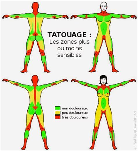 Tatouage  Les Zones Les Plus Douloureuses