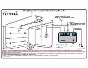 Fortrezz Modul Input    Output Z