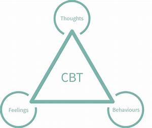 Cognitive Behavioural Therapy  Cbt    Embodiment