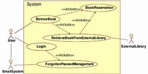Use Case Diagram Of The Simplified Library Management