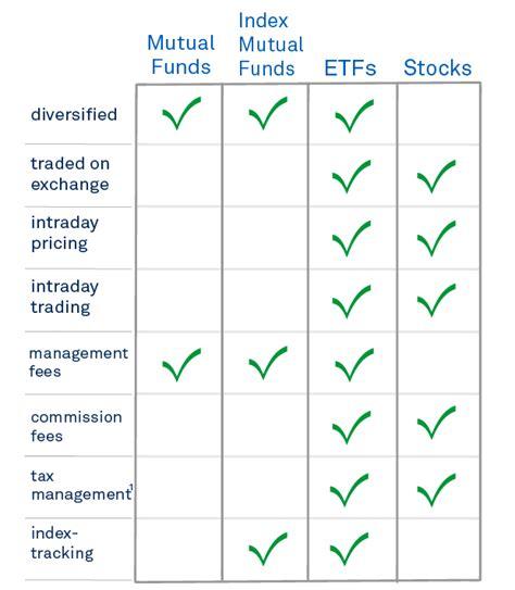 Best International Bond Funds Comparing Etfs To Funds Ishares Blackrock