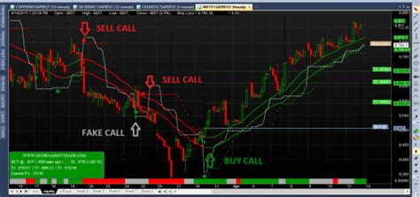 intraday buy sell signal software   mudra