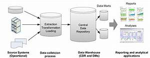 A Simple Architecture Of Data Warehouse