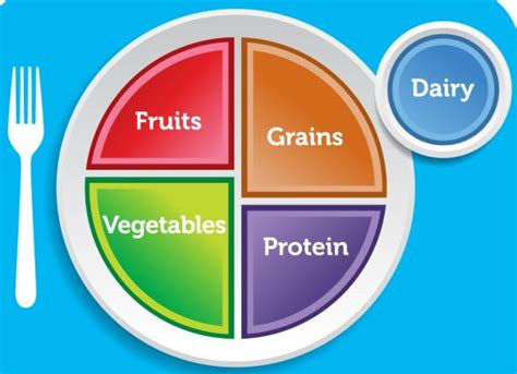 decide whats    dietary guidelines