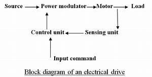 What Is An Electrical Drive