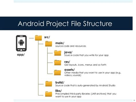 android file android components manifest