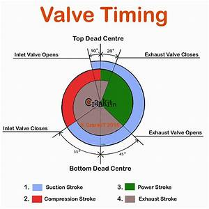 Valve Timing  What Is Engine Valve Timing And How It