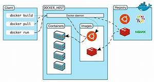 A Simple Docker Platform Guide For Beginners