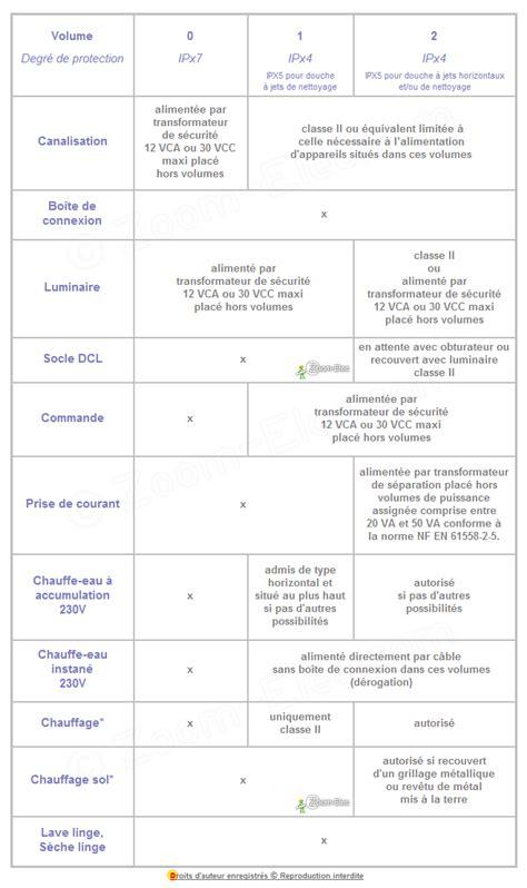 norme lectrique 2016 2017 amendement a5 rglementation installation lectrique nf c 15 100