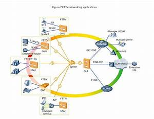 Gpon Networking Application