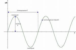 Amplitude Berechnen : amplitude schwingungsdauer frequenz physik ~ Themetempest.com Abrechnung