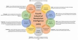 Fourth Industrial Revolution Intelligence Framework