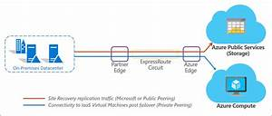 About Using Expressroute With Azure Site Recovery
