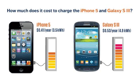 Stromsparen mit dem iPhone 5