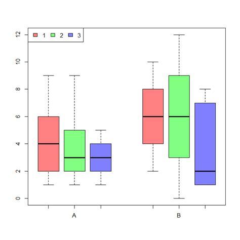 boxplot grouped create plot ggplot2 width might choose base between