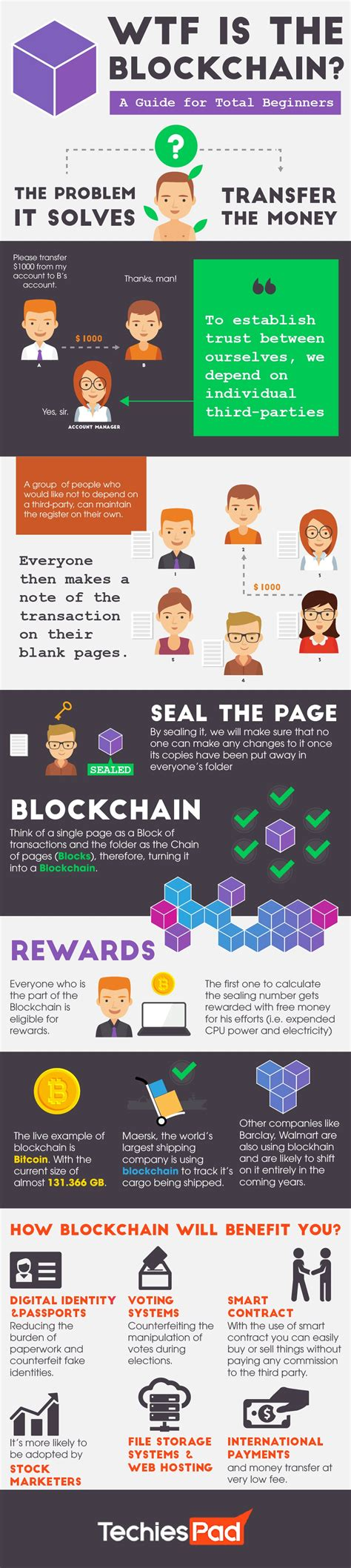 "In actuality, miners are key to how a blockchain works. ""Beginners Guide to the Blockchain"" Infographic / How to Explain Bitcoin to Your Family and ..."