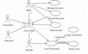 Use Case Diagram For Credit Card Processing