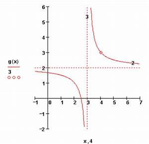 Asymptote Berechnen Gebrochen Rationale Funktion : gebrochen rationale funktionen berblick ~ Themetempest.com Abrechnung