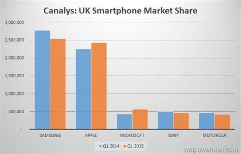 phone market windows phone market skyrockets in the uk