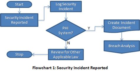 web tones hipaa breach notification decision point