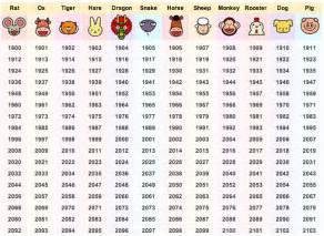 anime chart by year 2014 year of wood horoscope scorpioseason the