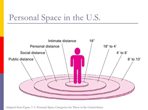 personal space personal space in communication images