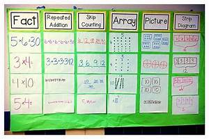 Math Anchor Chart  Fact  Array  Strip Diagram  All In One Board
