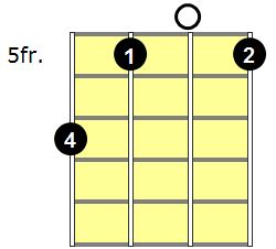 Cm9 Chord Guitar - Wiring Diagrams